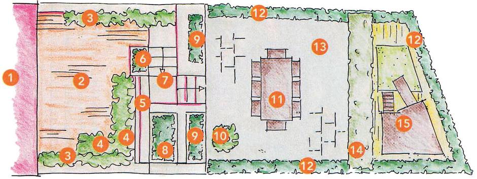 1 Кухня-столовая. 2 Нижняя терраса. 3 Высокие ящики склематисом и колокольчиками. 4 Низкий ящик с травянистыми многолетниками. 5Опорная стенка с искусственным водопадом. 6Куст самшита. 7Лестница. 8 Высокая клумба сазалией. 9Высокие клумбы, за ними живая изгородь из самшита. 10Кадка с сезонными растениями. 11 Стол. 12 Трельяж. 13Верх-няя терраса. 14 Разделительная полоса с грушевыми деревьями. 15 Детская площадка.