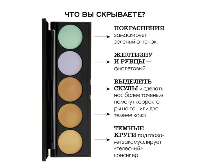 Как замаскировать несовершенства с помощью цветных консилеров?